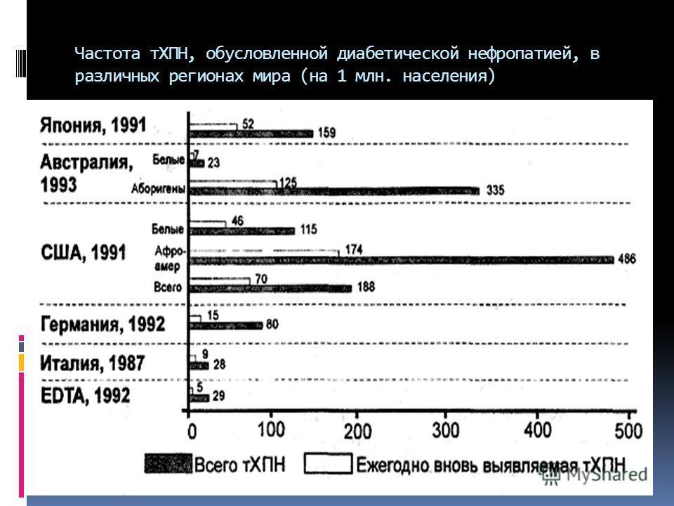 Частота тХПН, обусловленной диабетической нефропатией, в различных регионах мира (на 1 млн. населения)