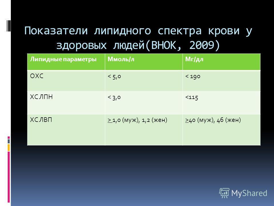 Показатели липидного спектра крови у здоровых людей(ВНОК, 2009) Липидные параметры Ммоль/л Мг/дл ОХС< 5,0< 190 ХС ЛПН< 3,0 1,0 (муж), 1,2 (жен)>40 (муж), 46 (жен)