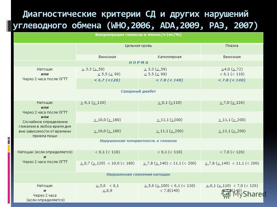 Диагностические критерии СД и других нарушений углеводного обмена (WHO,2006, ADA,2009, PAЭ, 2007) Концентрация глюкозы в ммоль/л (мг/%) Цельная кровь Плазма Венозная КапиллярнаяВенозная Н О Р М А Натощак или Через 2 часа после ОГТТ > 3.3 (> 59) < 5.5