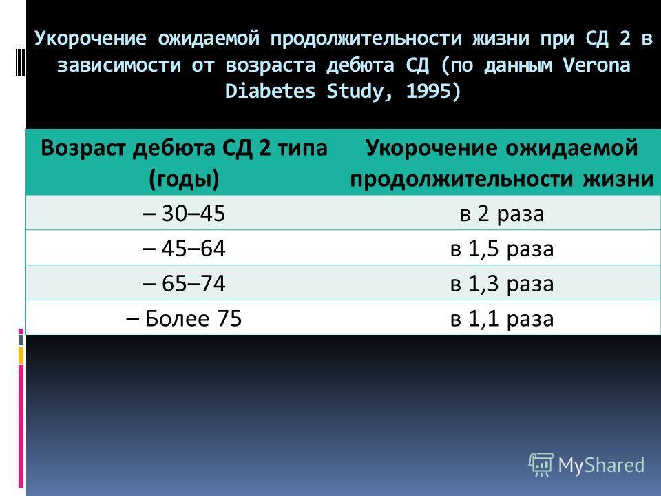 Укорочение ожидаемой продолжительности жизни при СД 2 в зависимости от возраста дебюта СД (по данным Verona Diabetes Study, 1995) Возраст дебюта СД 2 типа (годы) Укорочение ожидаемой продолжительности жизни – 30–45 в 2 раза – 45–64 в 1,5 раза – 65–74
