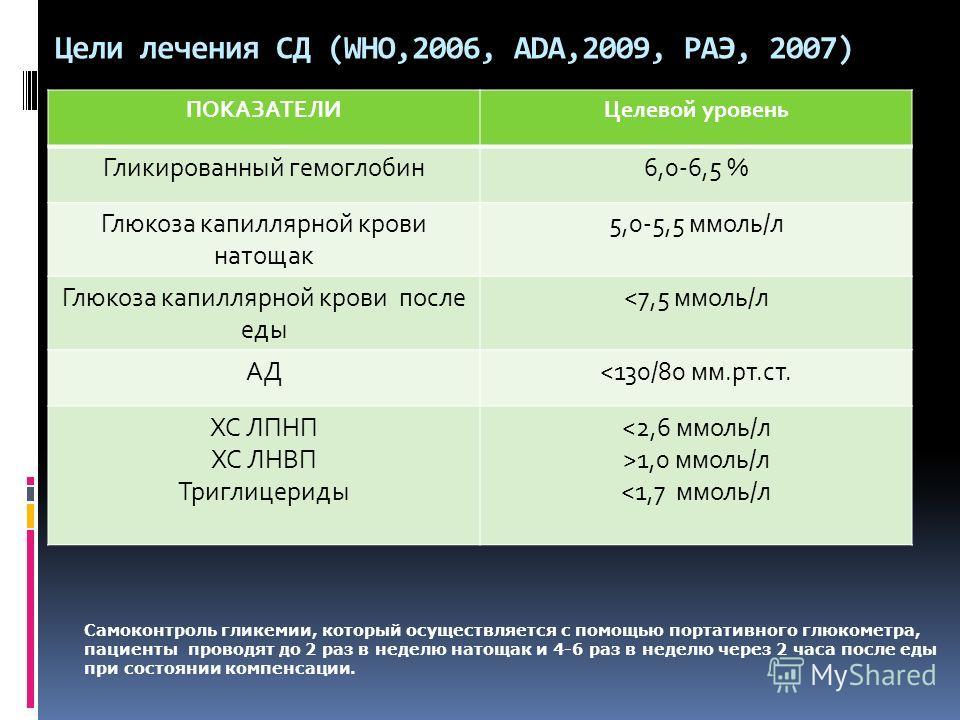 Цели лечения СД (WHO,2006, ADA,2009, PAЭ, 2007) ПОКАЗАТЕЛИЦелевой уровень Гликированный гемоглобин 6,0-6,5 % Глюкоза капиллярной крови натощак 5,0-5,5 ммоль/л Глюкоза капиллярной крови после еды