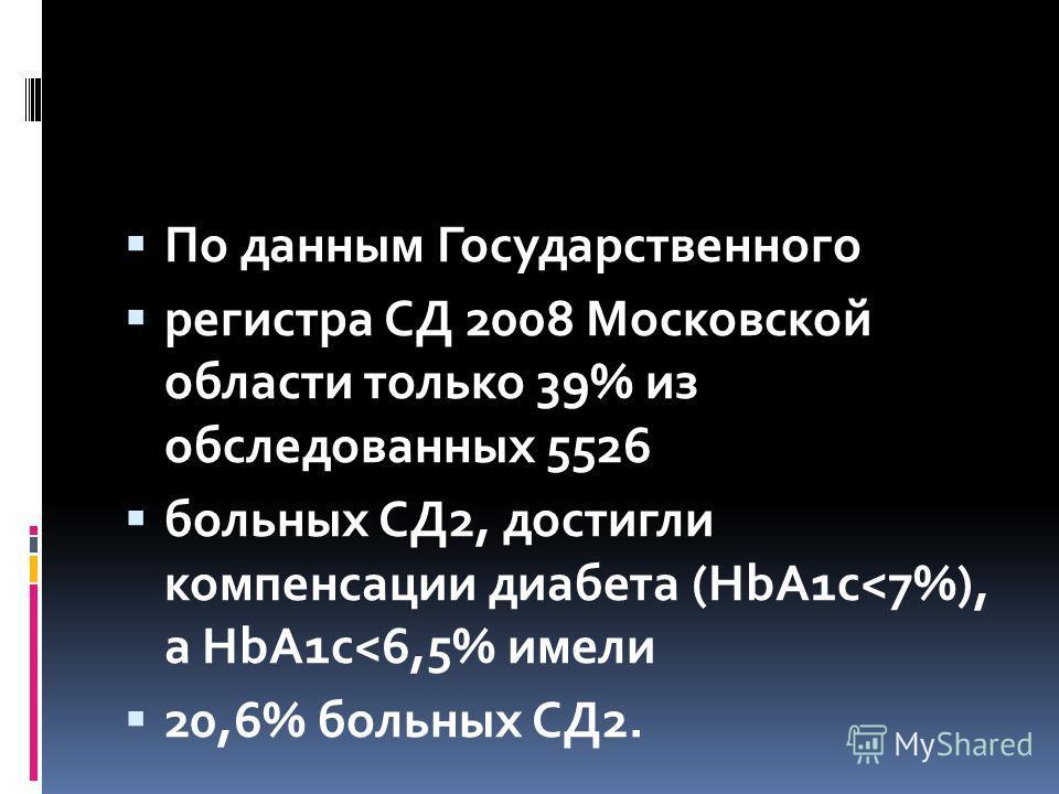 По данным Государственного регистра СД 2008 Московской области только 39% из обследованных 5526 больных СД2, достигли компенсации диабета (HbA1c