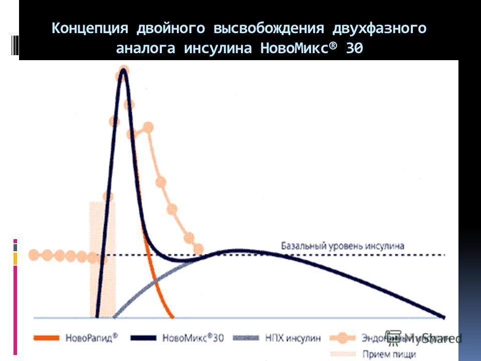 Концепция двойного высвобождения двухфазного аналога инсулина Ново Микс® 30