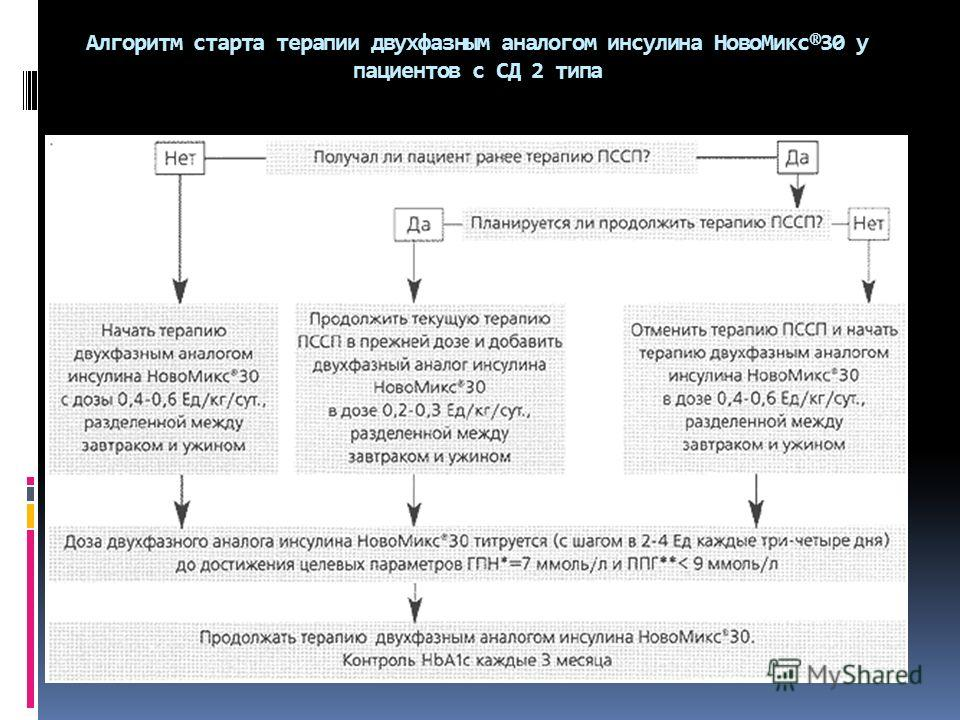 Алгоритм старта терапии двухфазным аналогом инсулина Ново Микс®30 у пациентов с СД 2 типа