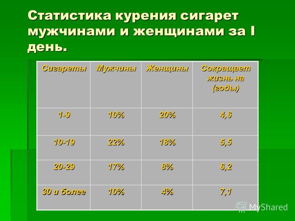 Статистика курения сигарет мужчинами и женщинами за I день. Сигареты МужчиныЖенщины Сокращает жизнь на (годы) 1-910%20%4,6 10-1922%18%5,5 20-2917%8%6,2 30 и более 10%4%7,1