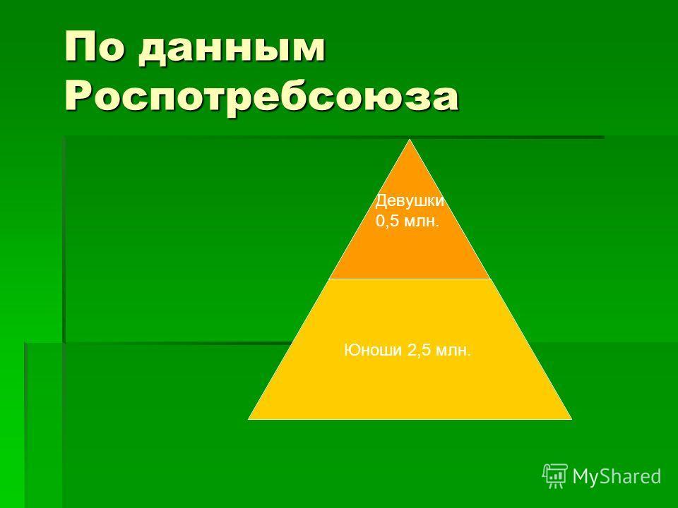 По данным Роспотребсоюза Девушки 0,5 млн. Юноши 2,5 млн.