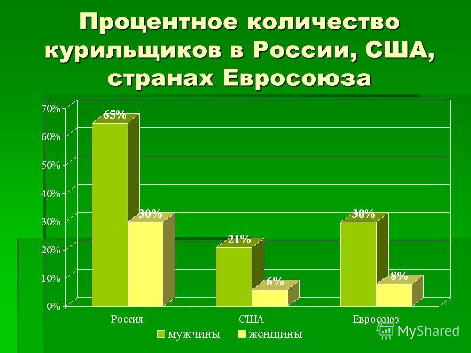 Процентное количество курильщиков в России, США, странах Евросоюза