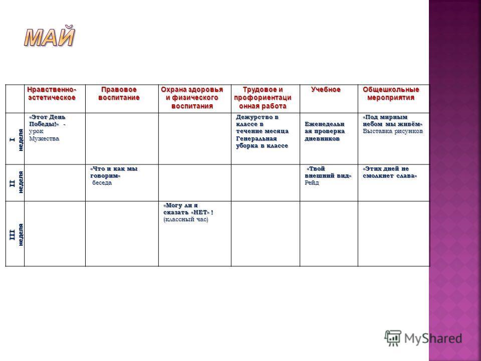 Нравственно- эстетическое Правовое воспитание Охрана здоровья и физического воспитания Трудовое и профориентационная работа Учебное Общешкольные мероприятия Iнеделя «Этот День Победы!» - урок Мужества Дежурство в классе в течение месяца Генеральная у