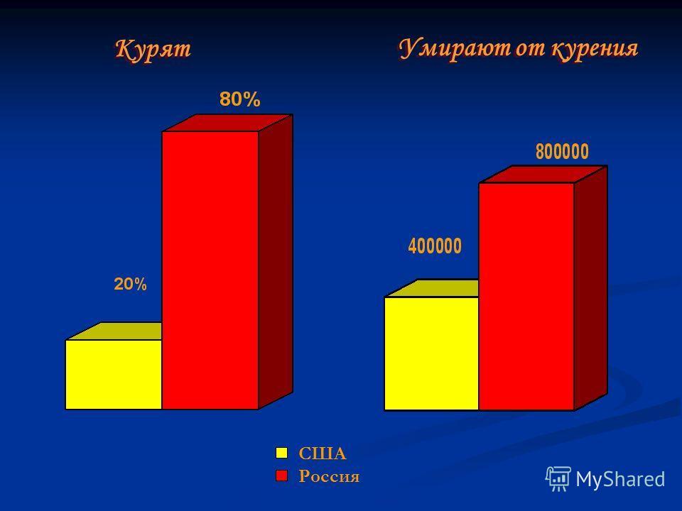 Курят Курят Умирают от курения Умирают от курения США Россия