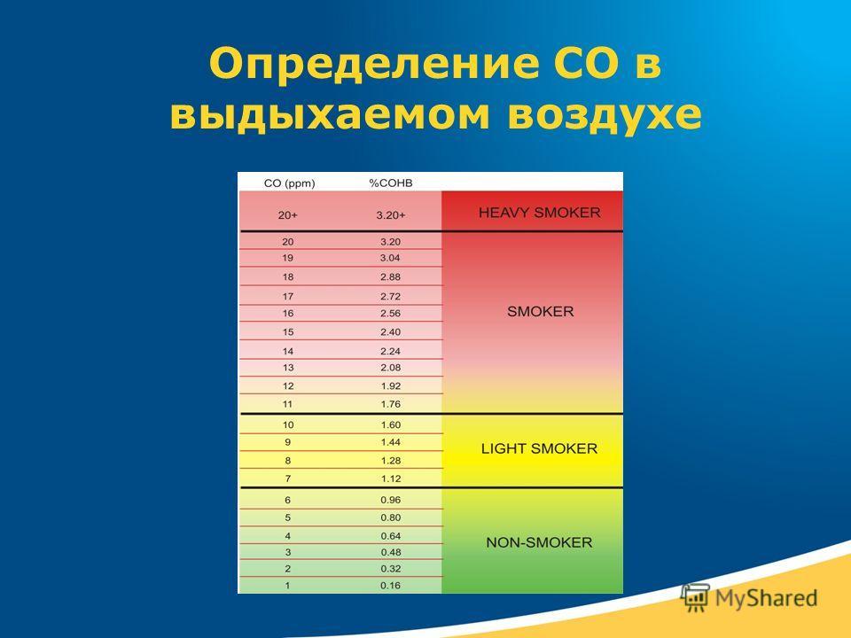 Определение СО в выдыхаемом воздухе