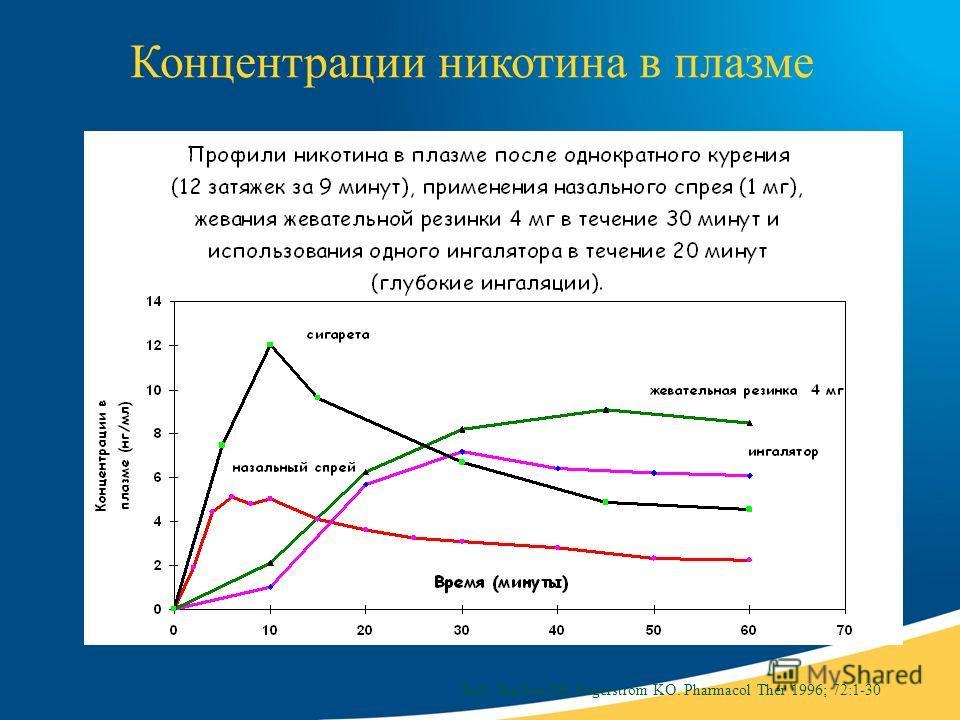 Концентрации никотина в плазме Ref.: Balfour DJ, Fagerström KO. Pharmacol Ther 1996; 72:1-30