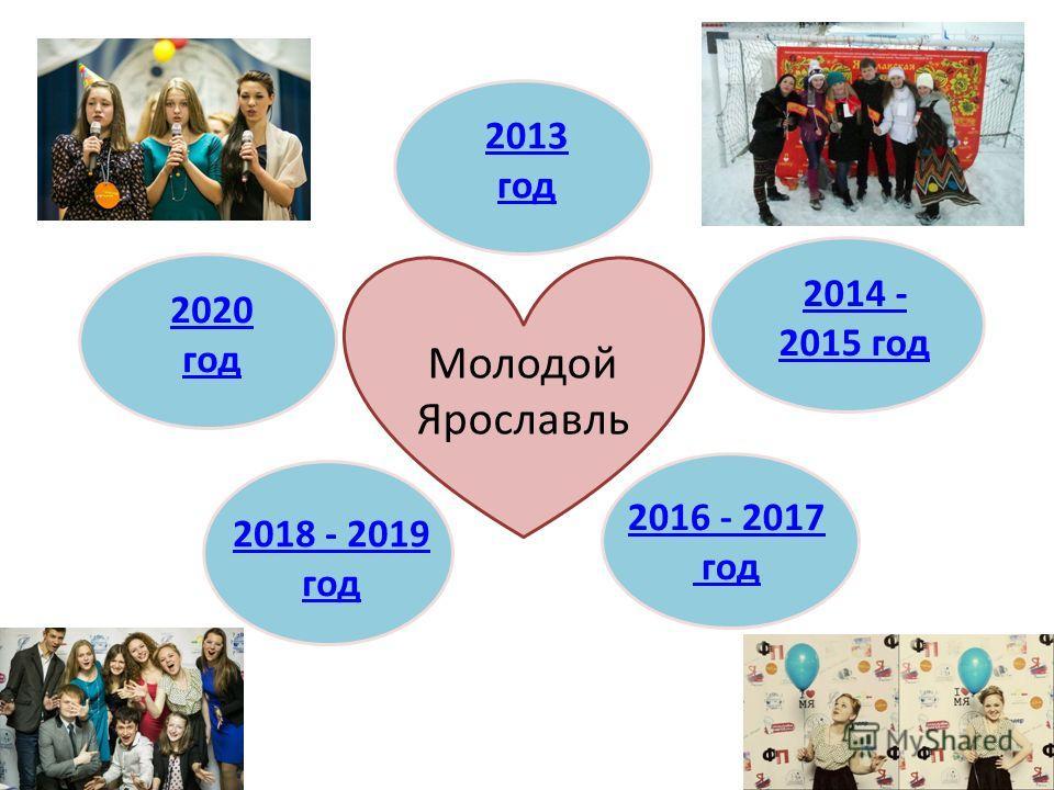 2013 год 2014 - 2015 год 2016 - 2017 год 2018 - 2019 год 2020 год Молодой Ярославль