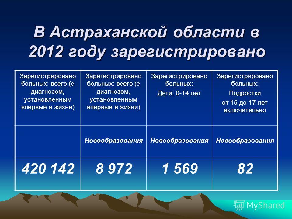 В Астраханской области в 2012 году зарегистрировано Зарегистрировано больных: всего (с диагнозом, установленным впервые в жизни) Зарегистрировано больных: Дети: 0-14 лет Зарегистрировано больных: Подростки от 15 до 17 лет включительно Новообразования