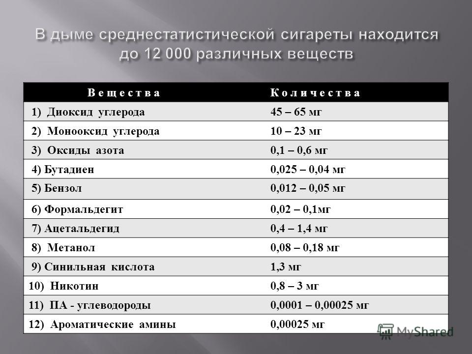 В е щ е с т в а К о л и ч е с т в а 1) Диоксид углерода 45 – 65 мг 2) Монооксид углерода 10 – 23 мг 3) Оксиды азота 0,1 – 0,6 мг 4) Бутадиен 0,025 – 0,04 мг 5) Бензол 0,012 – 0,05 мг 6) Формальдегит 0,02 – 0,1 мг 7) Ацетальдегид 0,4 – 1,4 мг 8) Метан