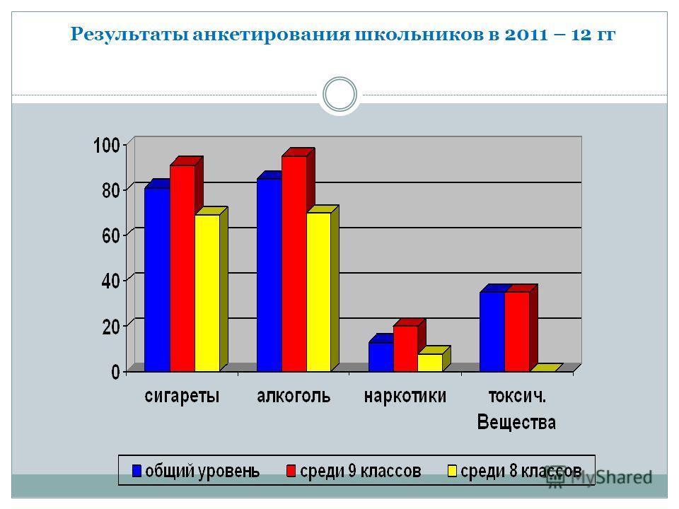 Результаты анкетирования школьников в 2011 – 12 гг