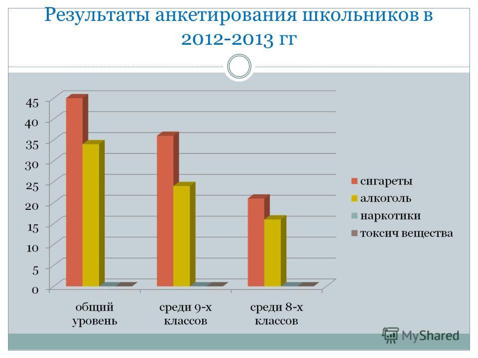 Результаты анкетирования школьников в 2012-2013 гг