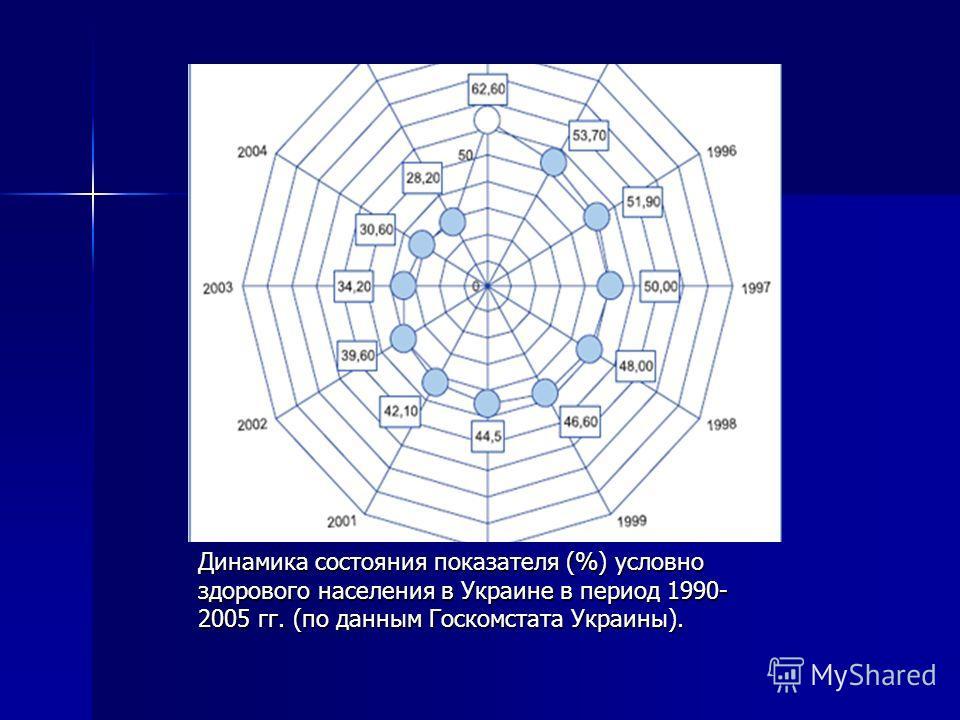 Динамика состояния показателя (%) условно здорового населения в Украине в период 1990- 2005 гг. (по данным Госкомстата Украины).