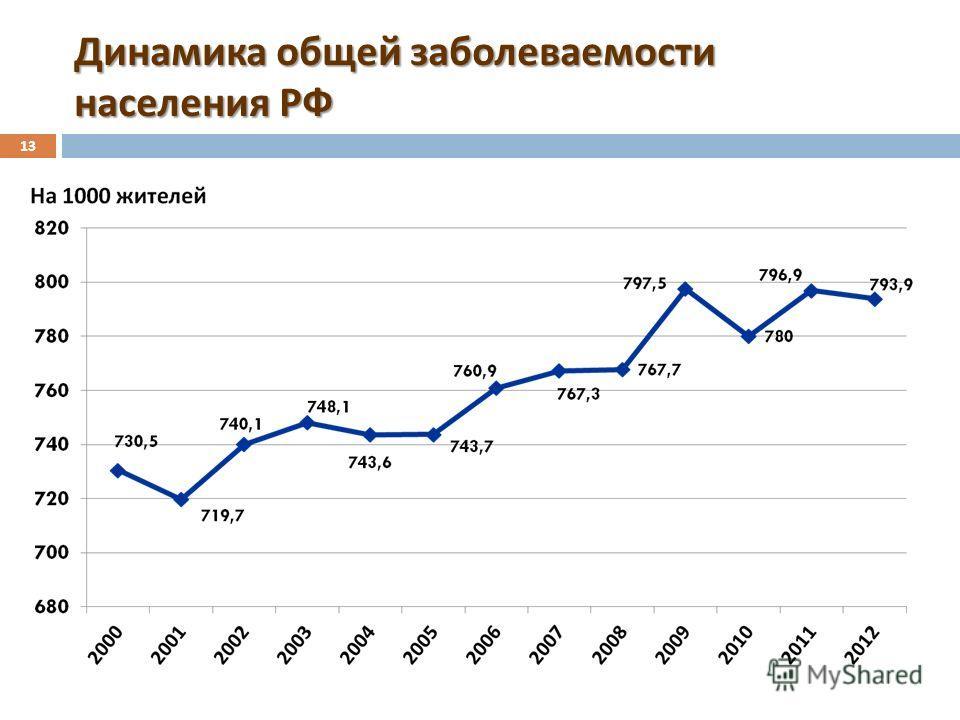 Динамика общей заболеваемости населения РФ 13