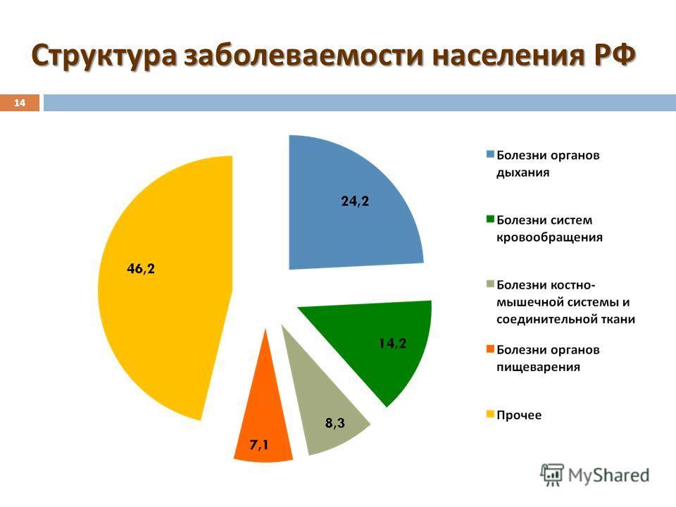 Структура заболеваемости населения РФ 14