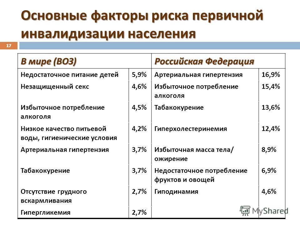 17 Основные факторы риска первичной инвалидизации населения В мире ( ВОЗ ) Российская Федерация Недостаточное питание детей 5,9% Артериальная гипертензия 16,9% Незащищенный секс 4,6% Избыточное потребление алкоголя 15,4% Избыточное потребление алкого