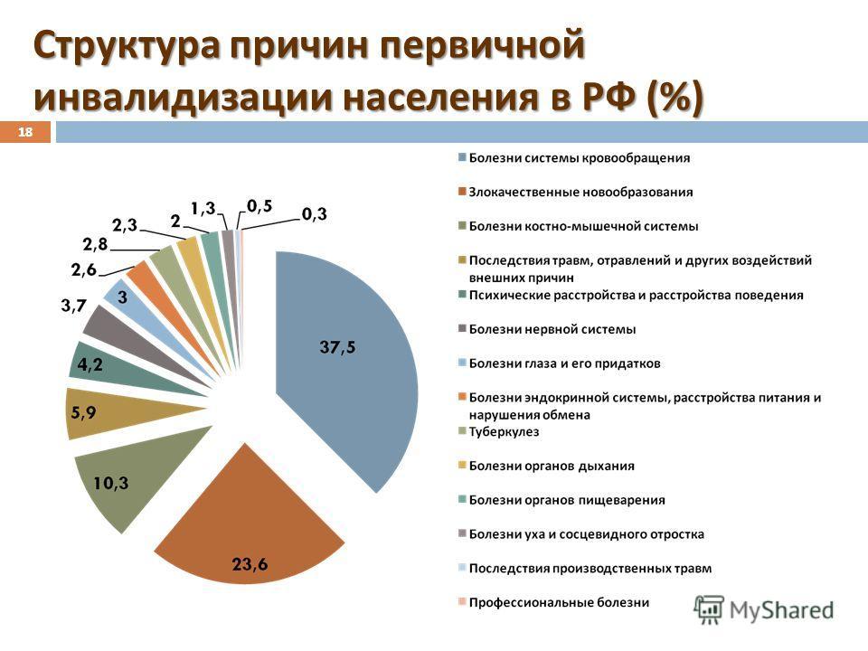 18 Структура причин первичной инвалидизации населения в РФ (%) 18
