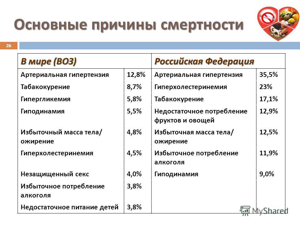 Основные причины смертности В мире ( ВОЗ ) Российская Федерация Артериальная гипертензия 12,8% Артериальная гипертензия 35,5% Табакокурение 8,7% Гиперхолестеринемия 23% Гипергликемия 5,8% Табакокурение 17,1% Гиподинамия 5,5% Недостаточное потребление