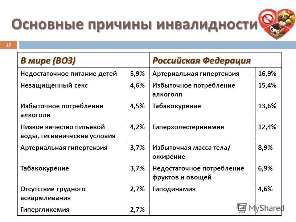 Основные причины инвалидности В мире ( ВОЗ ) Российская Федерация Недостаточное питание детей 5,9% Артериальная гипертензия 16,9% Незащищенный секс 4,6% Избыточное потребление алкоголя 15,4% Избыточное потребление алкоголя 4,5% Табакокурение 13,6% Ни
