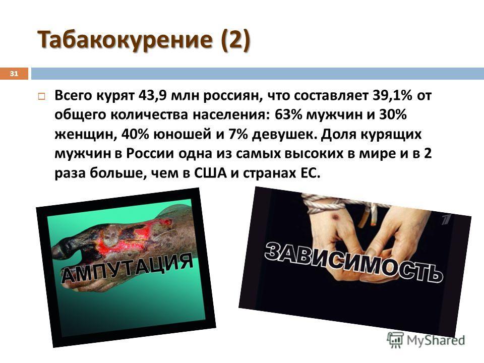 31 Табакокурение (2) 31 Всего курят 43,9 млн россиян, что составляет 39,1% от общего количества населения : 63% мужчин и 30% женщин, 40% юношей и 7% девушек. Доля курящих мужчин в России одна из самых высоких в мире и в 2 раза больше, чем в США и стр
