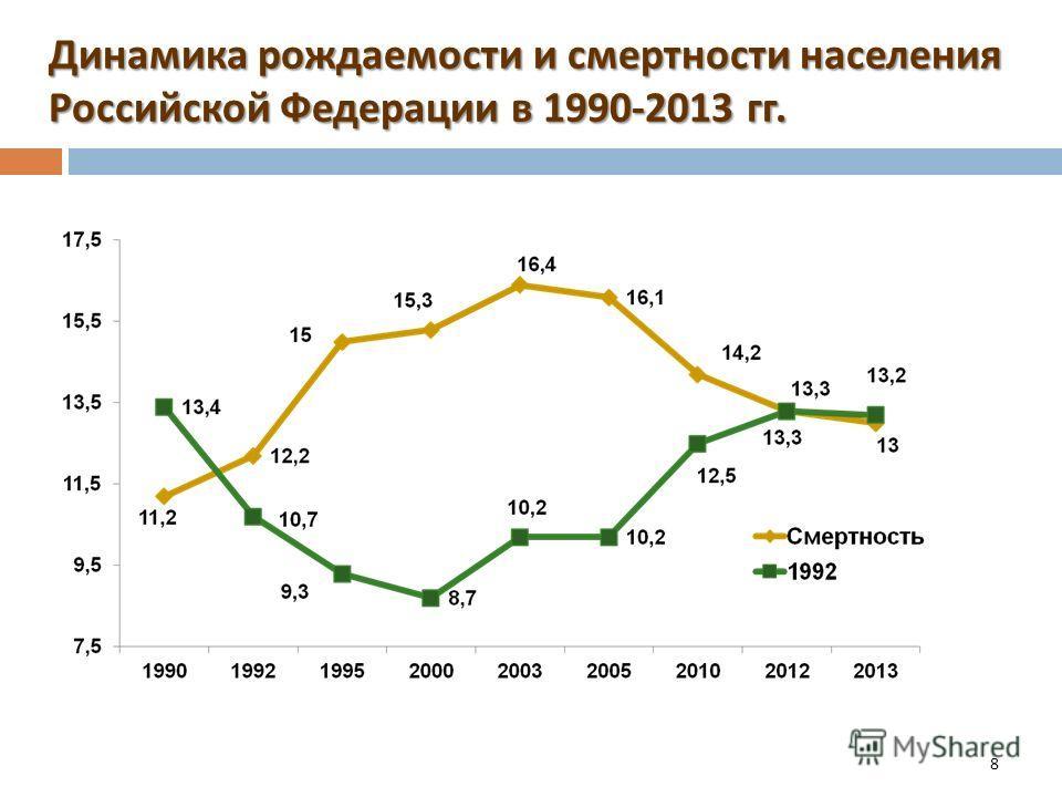 8 Динамика рождаемости и смертности населения Российской Федерации в 1990-2013 гг.