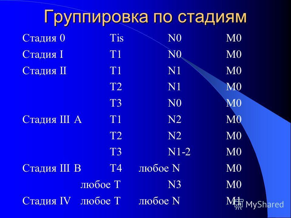 Группировка по стадиям Стадия 0TisN0M0 Стадия IT1N0M0 Стадия IIT1N1M0 T2N1M0 T3N0M0 Стадия III AT1N2M0 T2N2M0 T3N1-2M0 Стадия III BT4 любое NM0 любое TN3M0 Стадия IVлюбое T любое NM1