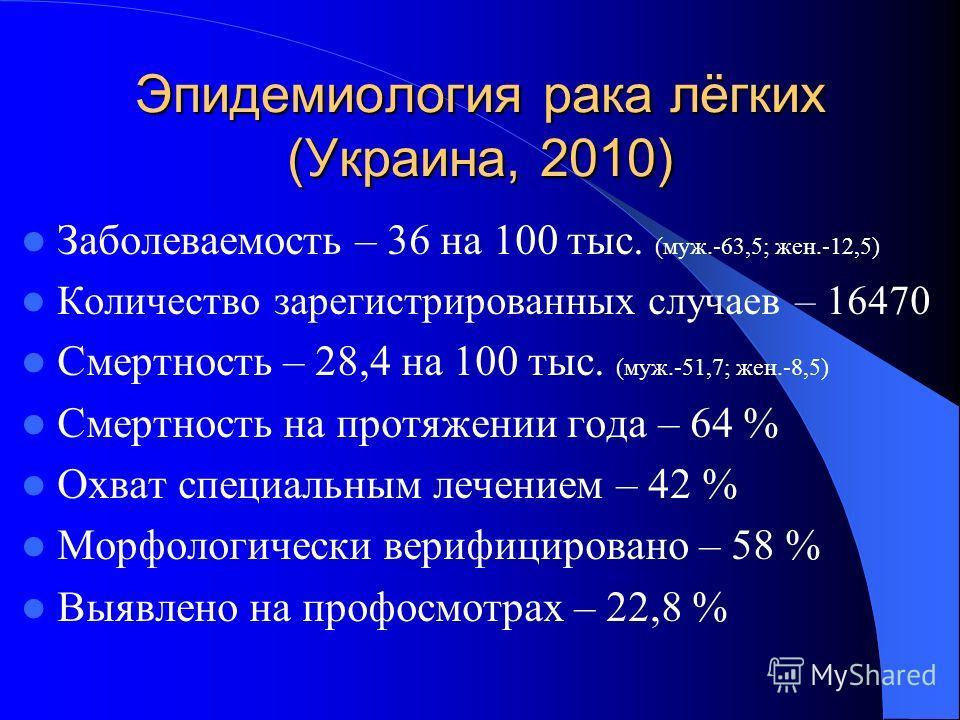 Эпидемиология рака лёгких (Украина, 2010) Заболеваемость – 36 на 100 тыс. (муж.-63,5; жен.-12,5) Количество зарегистрированных случаев – 16470 Смертность – 28,4 на 100 тыс. (муж.-51,7; жен.-8,5) Смертность на протяжении года – 64 % Охват специальным