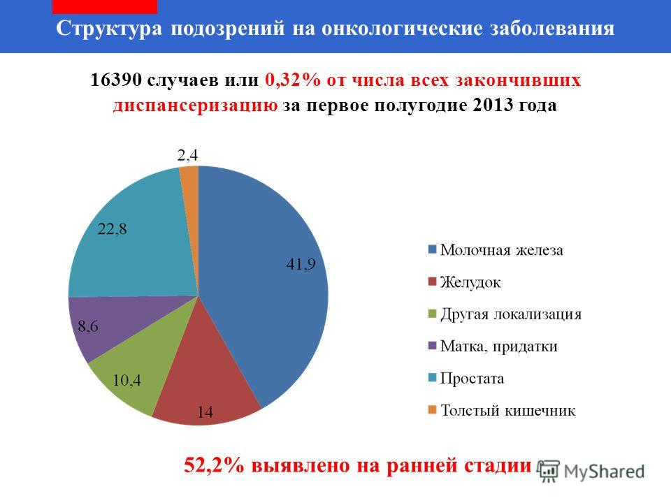 Структура подозрений на онкологические заболевания 16390 случаев или 0,32% от числа всех закончивших диспансеризацию за первыйыйое полугодие 2013 года 52,2% выявлено на ранней стадии