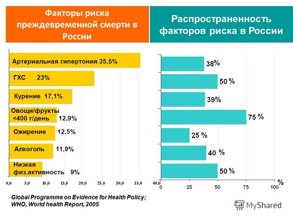 Факторы риска преждевременной смерти в России Артериальная гипертония 35,5% Global Programme on Evidence for Health Policy; WHO, World health Report, 2005 ГХС 23% Курение 17,1% Овощи/фрукты