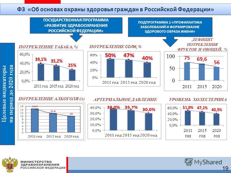 ПОТРЕБЛЕНИЕ ТАБАКА, % ПОТРЕБЛЕНИЕ СОЛИ, % ДЕФИЦИТ ПОТРЕБЛЕНИЯ ФРУКТОВ И ОВОЩЕЙ, % АРТЕРИАЛЬНОЕ ДАВЛЕНИЕУРОВЕНЬ ХОЛЕСТЕРИНА ГОСУДАРСТВЕННАЯ ПРОГРАММА «РАЗВИТИЕ ЗДРАВООХРАНЕНИЯ РОССИЙСКОЙ ФЕДЕРАЦИИ » ПОДПРОГРАММА 1 «ПРОФИЛАКТИКА ЗАБОЛЕВАНИЙ И ФОРМИРОВА