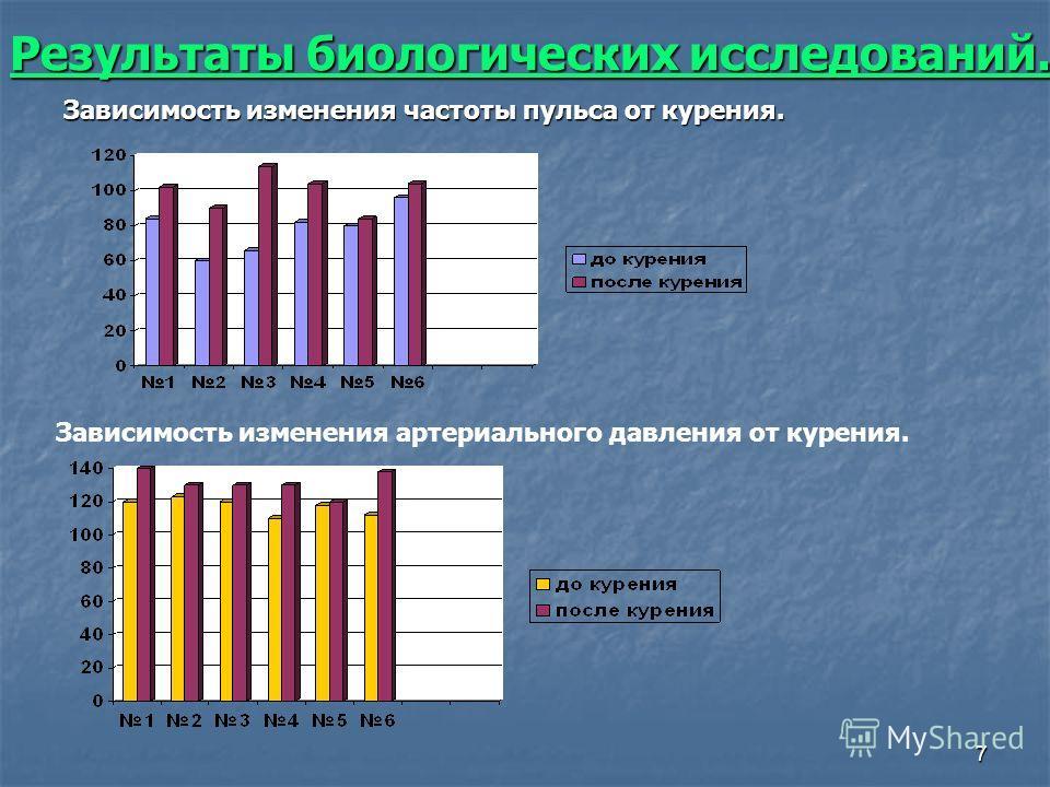 7 Результаты биологических исследований. Результаты биологических исследований.Зависимость изменения частоты пульса от курения. Зависимость изменения артериального давления от курения.