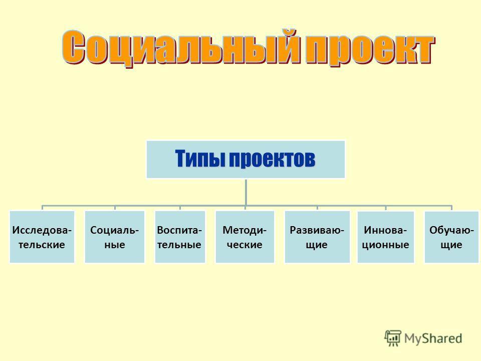Типы проектов Исследова- тельские Социаль- ные Воспита- тельные Методи- ческие Развиваю- щие Иннова- ционные Обучаю- щие