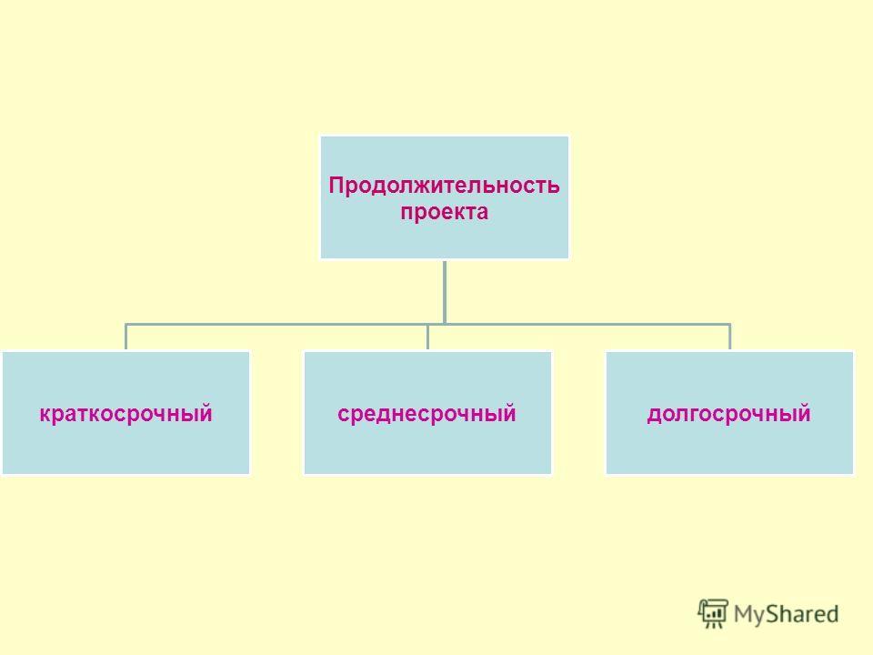 Продолжительность проекта краткосрочный среднесрочный долгосрочный