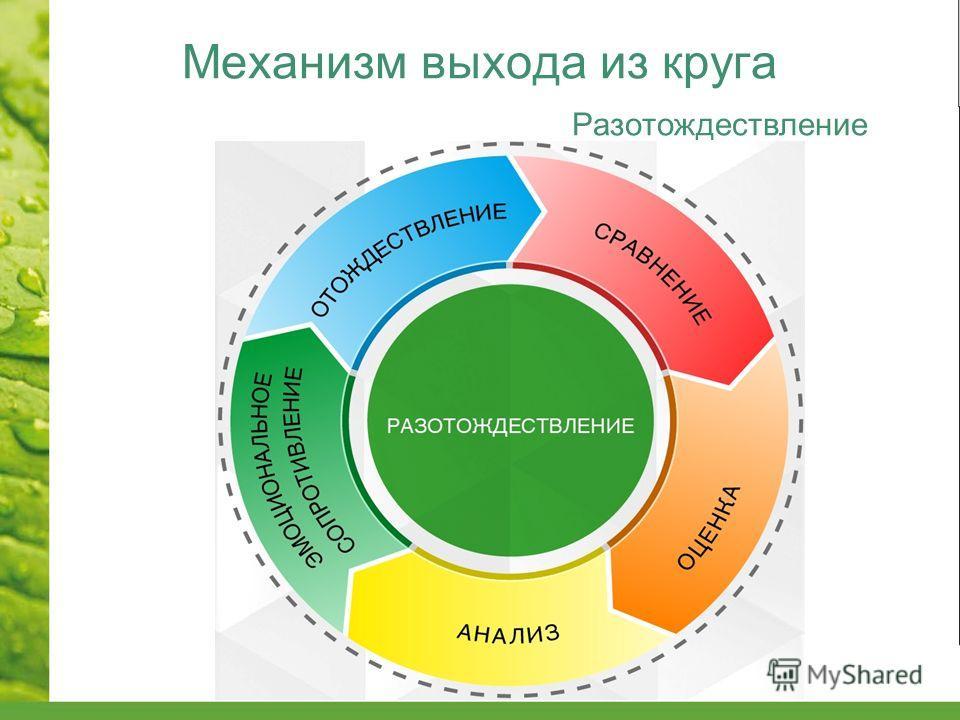 Механизм выхода из круга Разотождествление