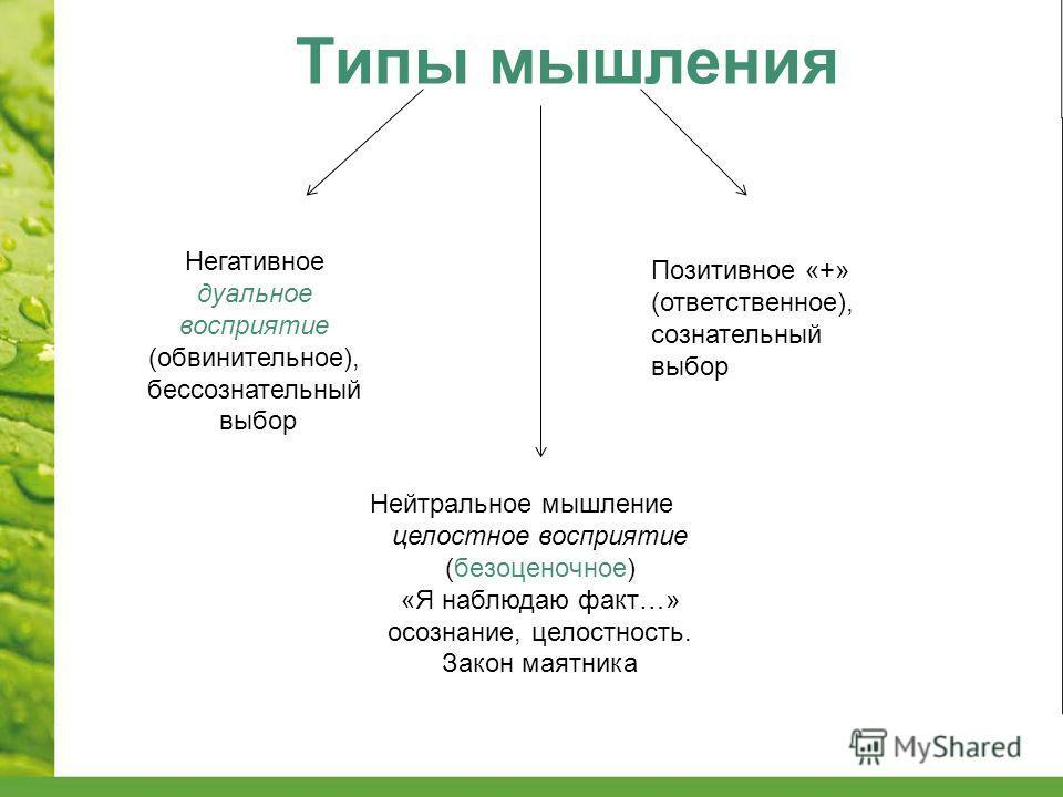 Типы мышления Негативное дуальное восприятие (обвинительное), бессознательный выбор Позитивное «+» (ответственное), сознательный выбор Нейтральное мышление целостное восприятие (безоценочное) «Я наблюдаю факт…» осознание, целостность. Закон маятника
