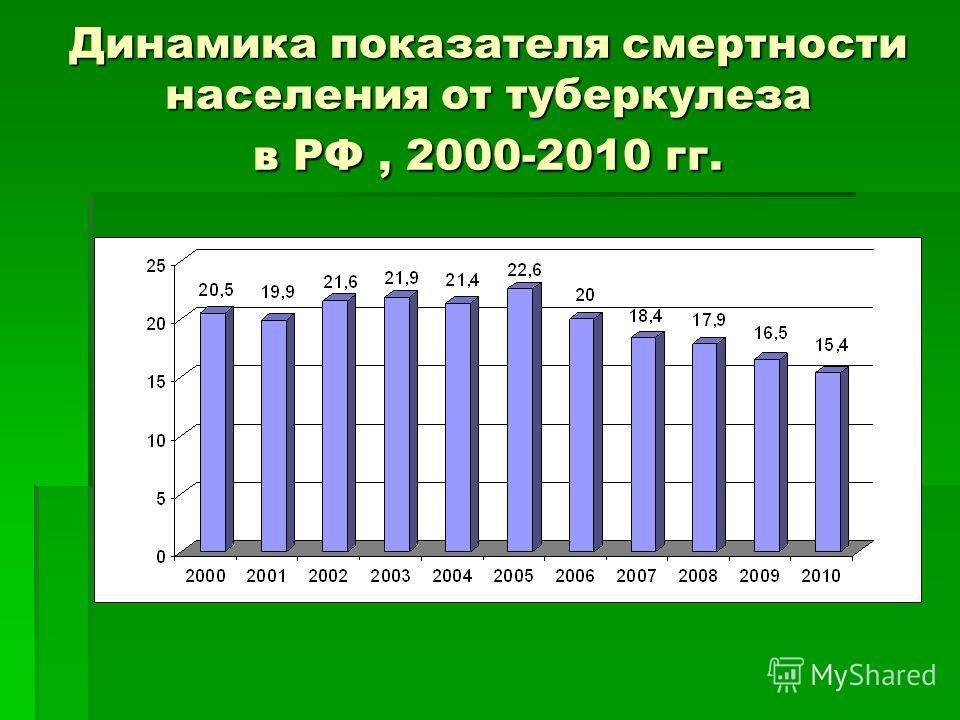 Динамика показателя смертности населения от туберкулеза в РФ, 2000-2010 гг.