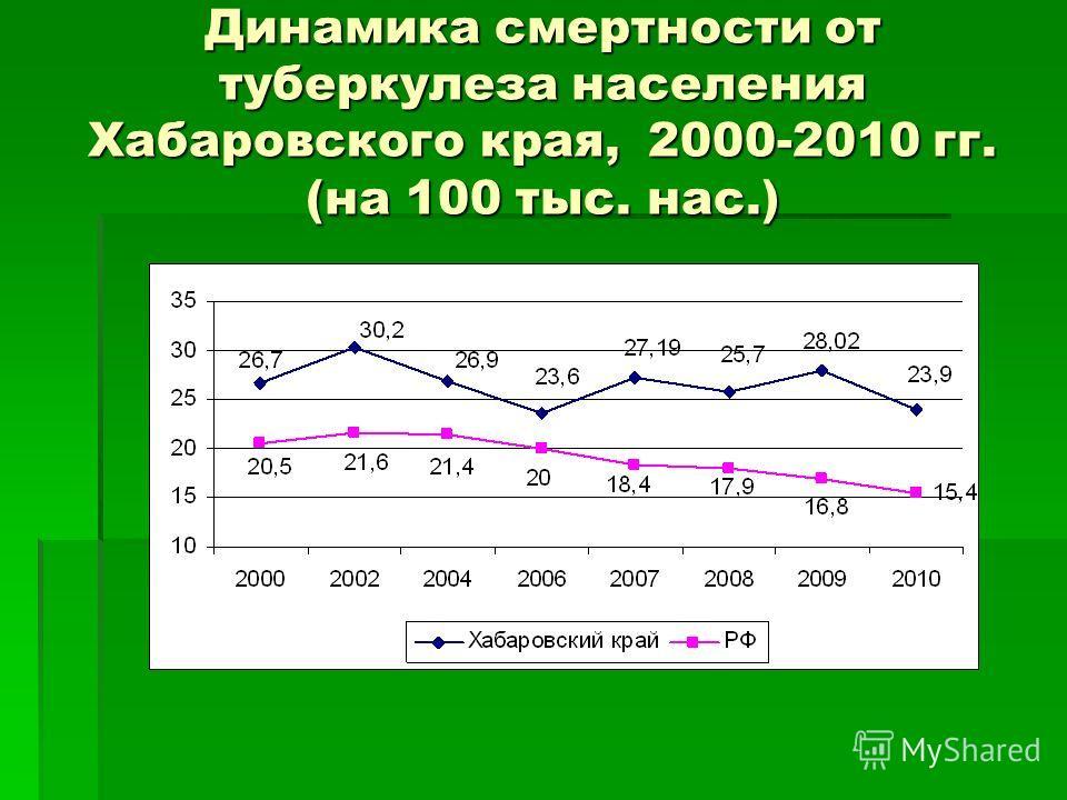 Динамика смертности от туберкулеза населения Хабаровского края, 2000-2010 гг. (на 100 тыс. нас.)