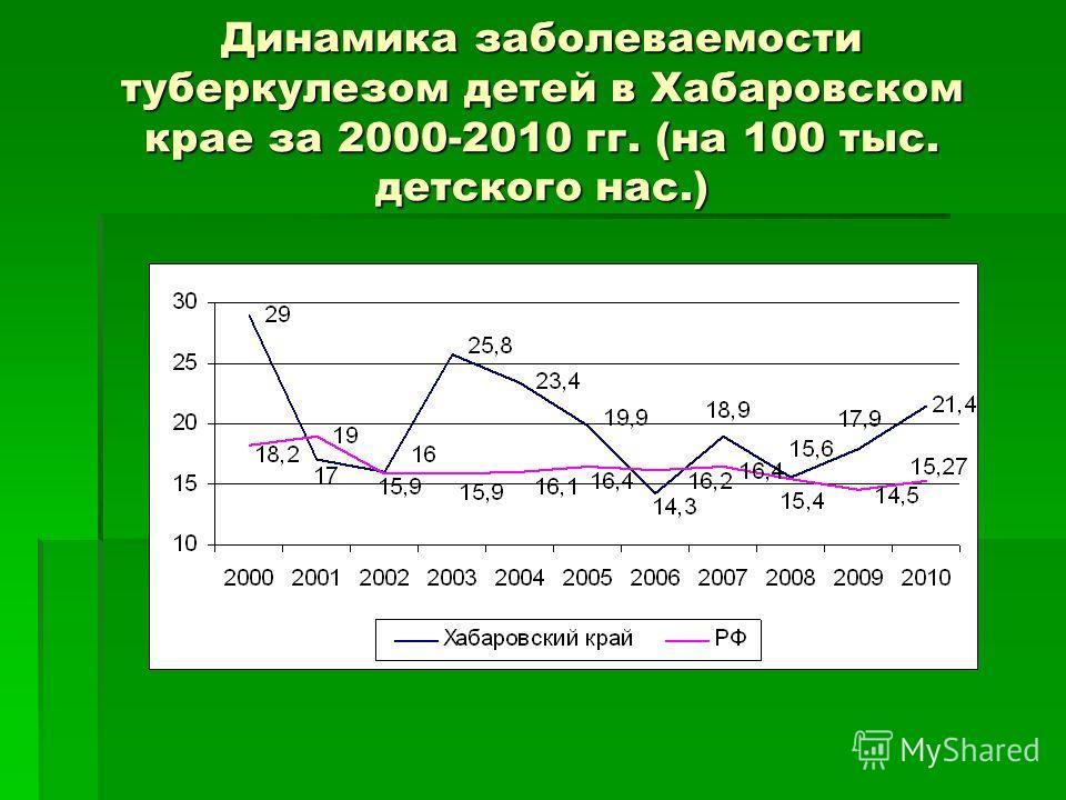 Динамика заболеваемости туберкулезом детей в Хабаровском крае за 2000-2010 гг. (на 100 тыс. детского нас.)