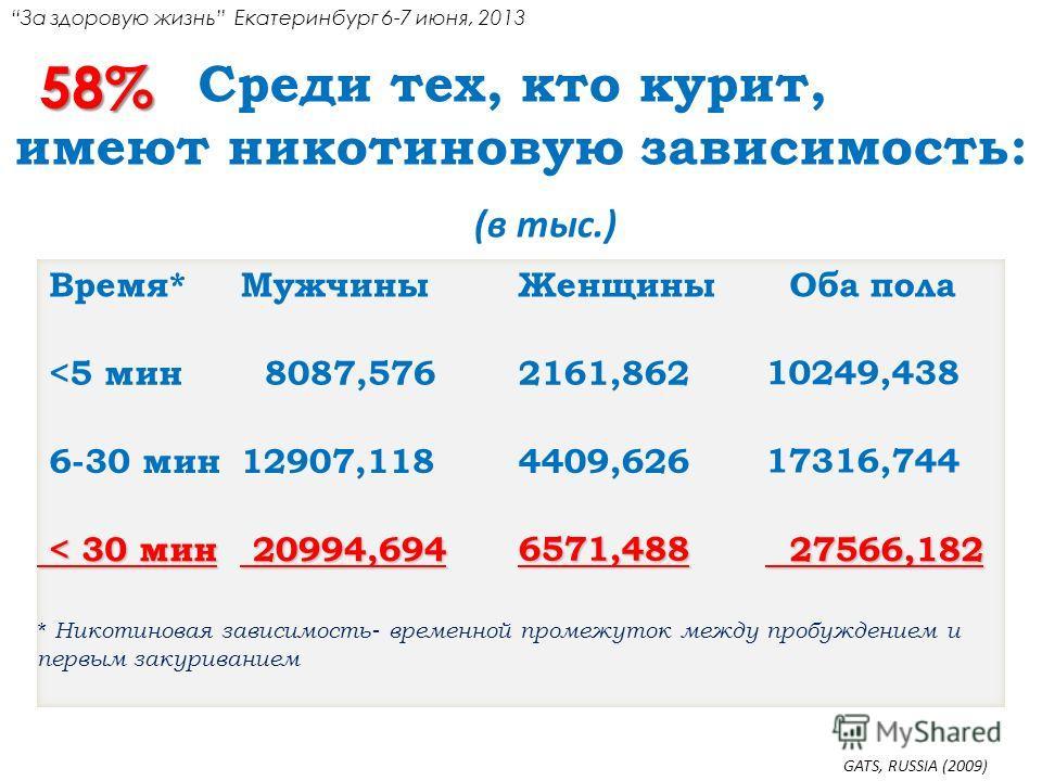 (в тыс.) Среди тех, кто курит, имеют никотиновую зависимость: GATS, RUSSIA (2009) 58% За здоровую жизнь Екатеринбург 6-7 июня, 2013