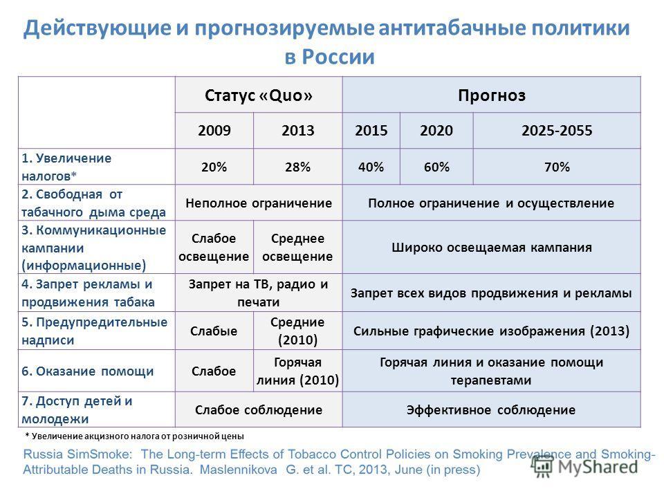 Действующие и прогнозируемые антитабачные политики в России Статус «Quo»Прогноз 20092013201520202025-2055 1. Увеличение налогов * 20%28%40%60%70% 2. Свободная от табачного дыма среда Неполное ограничение Полное ограничение и осуществление 3. Коммуник