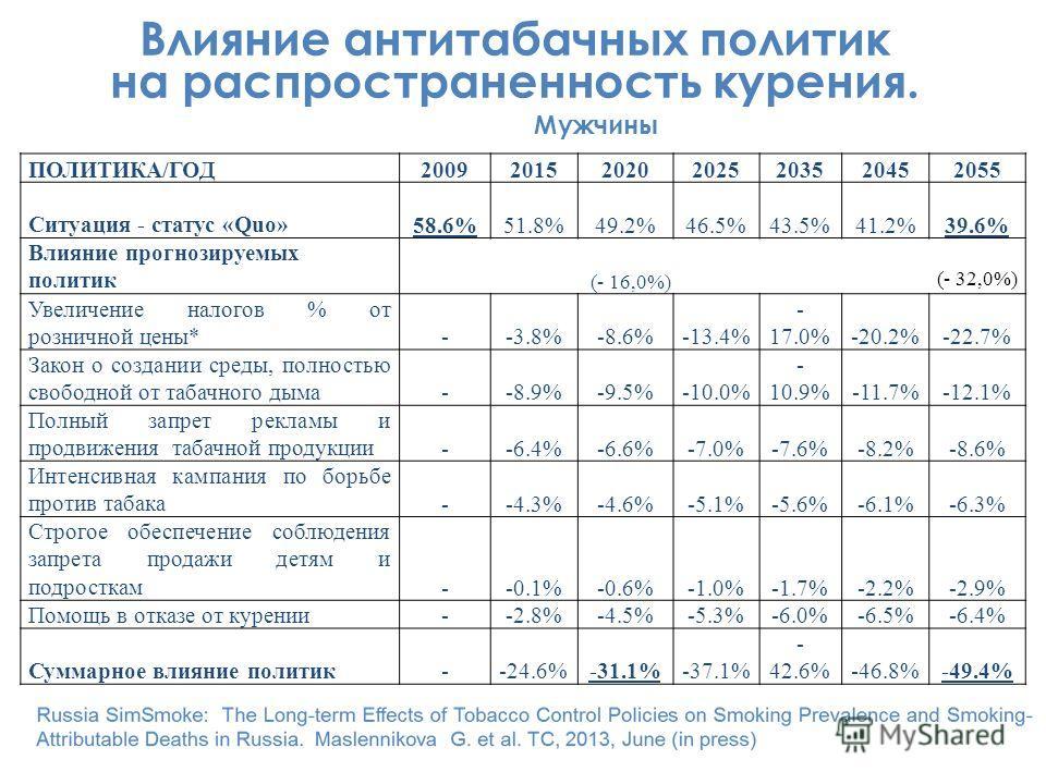 Влияние антитабачных политик на распространенность курения. ПОЛИТИКА/ГОД2009201520202025203520452055 Ситуация - статус «Quo»58.6%51.8%49.2%46.5%43.5%41.2%39.6% Влияние прогнозируемых политик (- 16,0%) Увеличение налогов % от розничной цены*--3.8%-8.6