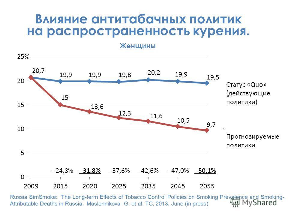 % Влияние антитабачных политик на распространенность курения. Женщины