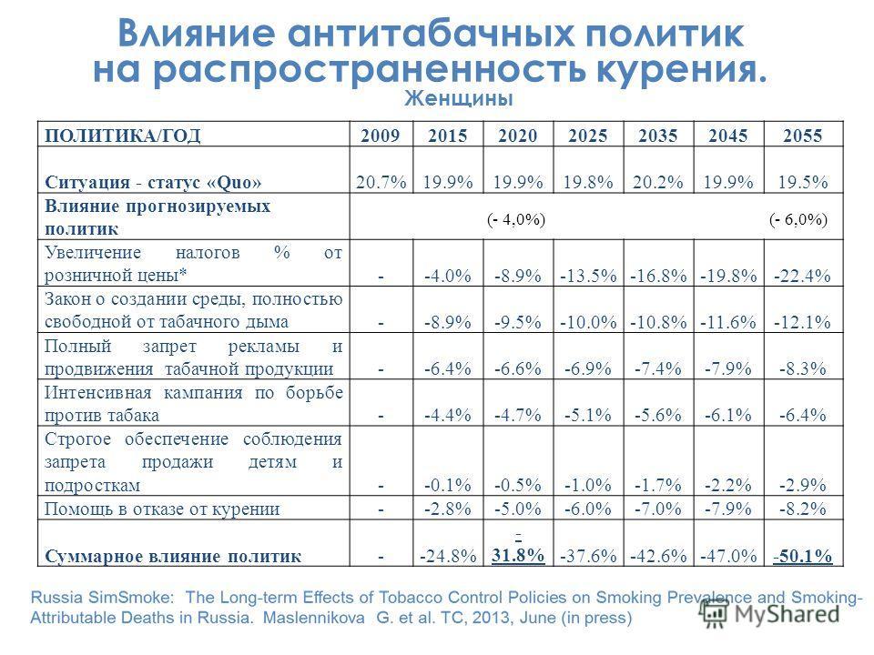 ПОЛИТИКА/ГОД2009201520202025203520452055 Ситуация - статус «Quo»20.7%19.9% 19.8%20.2%19.9%19.5% Влияние прогнозируемых политик Увеличение налогов % от розничной цены*--4.0%-8.9%-13.5%-16.8%-19.8%-22.4% Закон о создании среды, полностью свободной от т