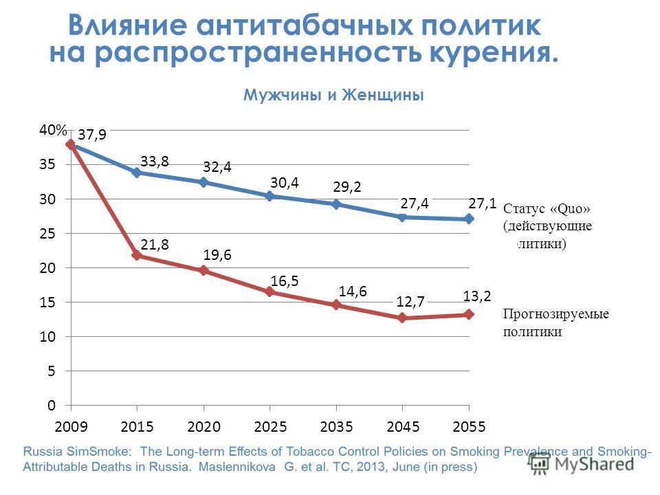 % Влияние антитабачных политик на распространенность курения. Мужчины и Женщины