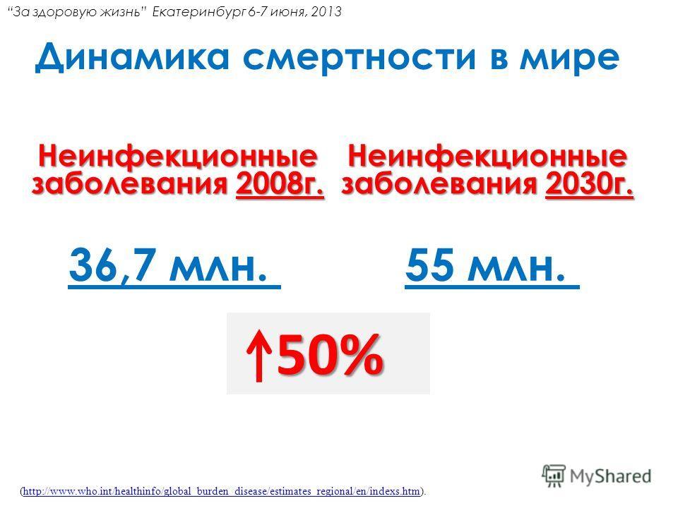 Динамика смертности в мире 36,7 млн. Неинфекционные заболевания 2008 г. Неинфекционные заболевания 2030 г. 55 млн. (http://www.who.int/healthinfo/global_burden_disease/estimates_regional/en/indexs.htm).http://www.who.int/healthinfo/global_burden_dise