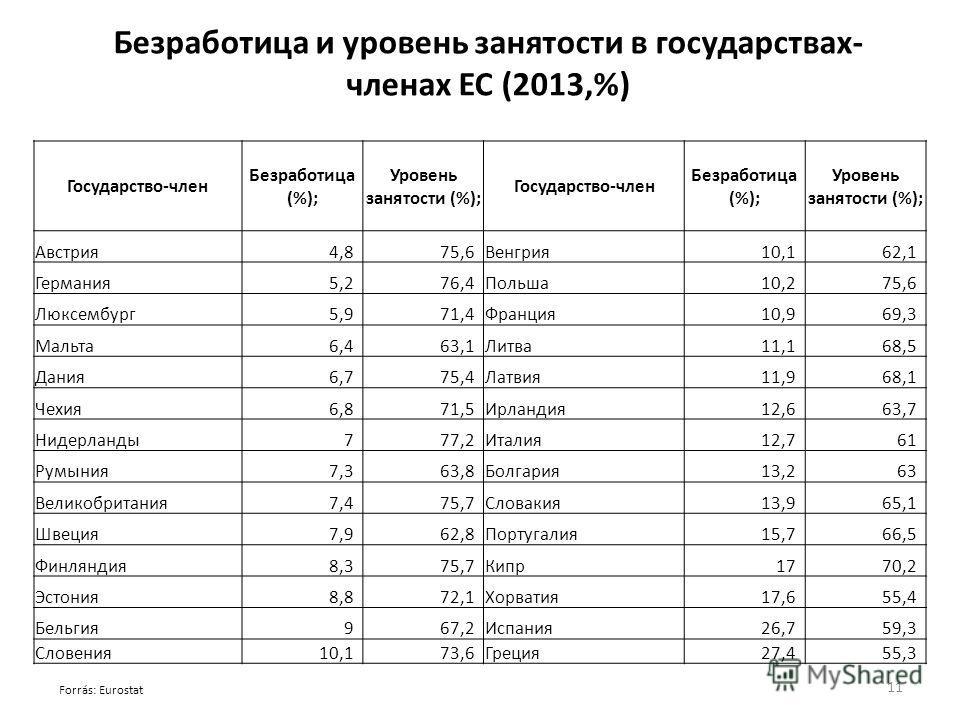 Безработица и уровень занятости в государствах- членах ЕС (2013,%) Forrás: Eurostat Государство-член Безработица (%); Уровень занятости (%); Государство-член Безработица (%); Уровень занятости (%); Австрия 4,875,6Венгрия 10,162,1 Германия 5,276,4Поль